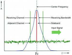 Figure 1: A Quartz-Controlled Receiver receives a fixed frequency signal only.