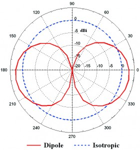 Figure 1:  The vertical radiation pattern of a dipole antenna